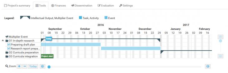 AdminProject Gantt chart